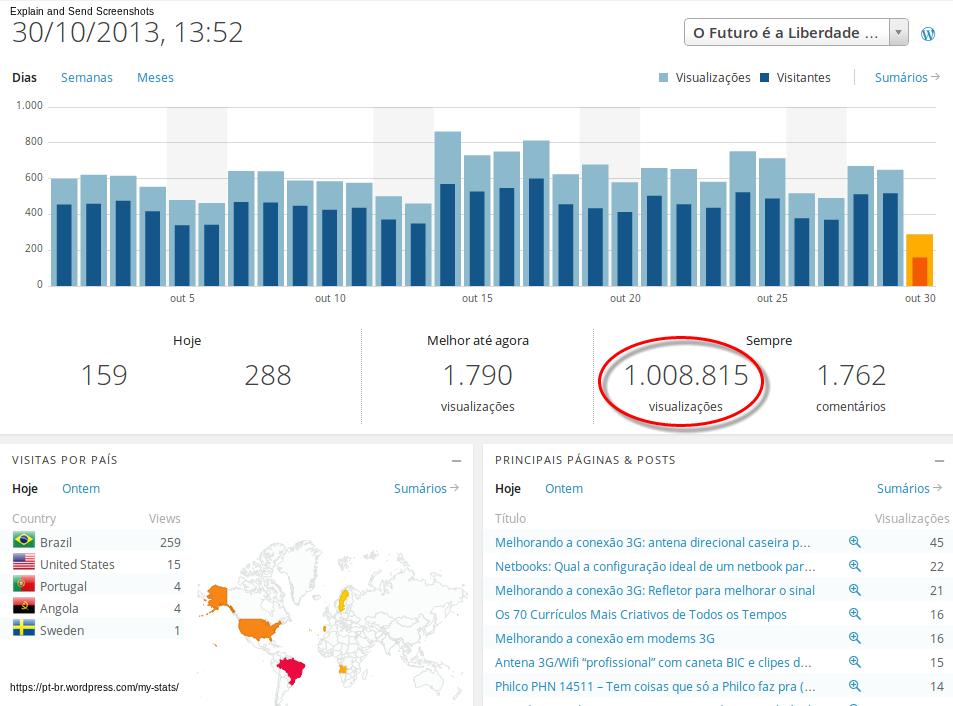 1 milhão de visitas